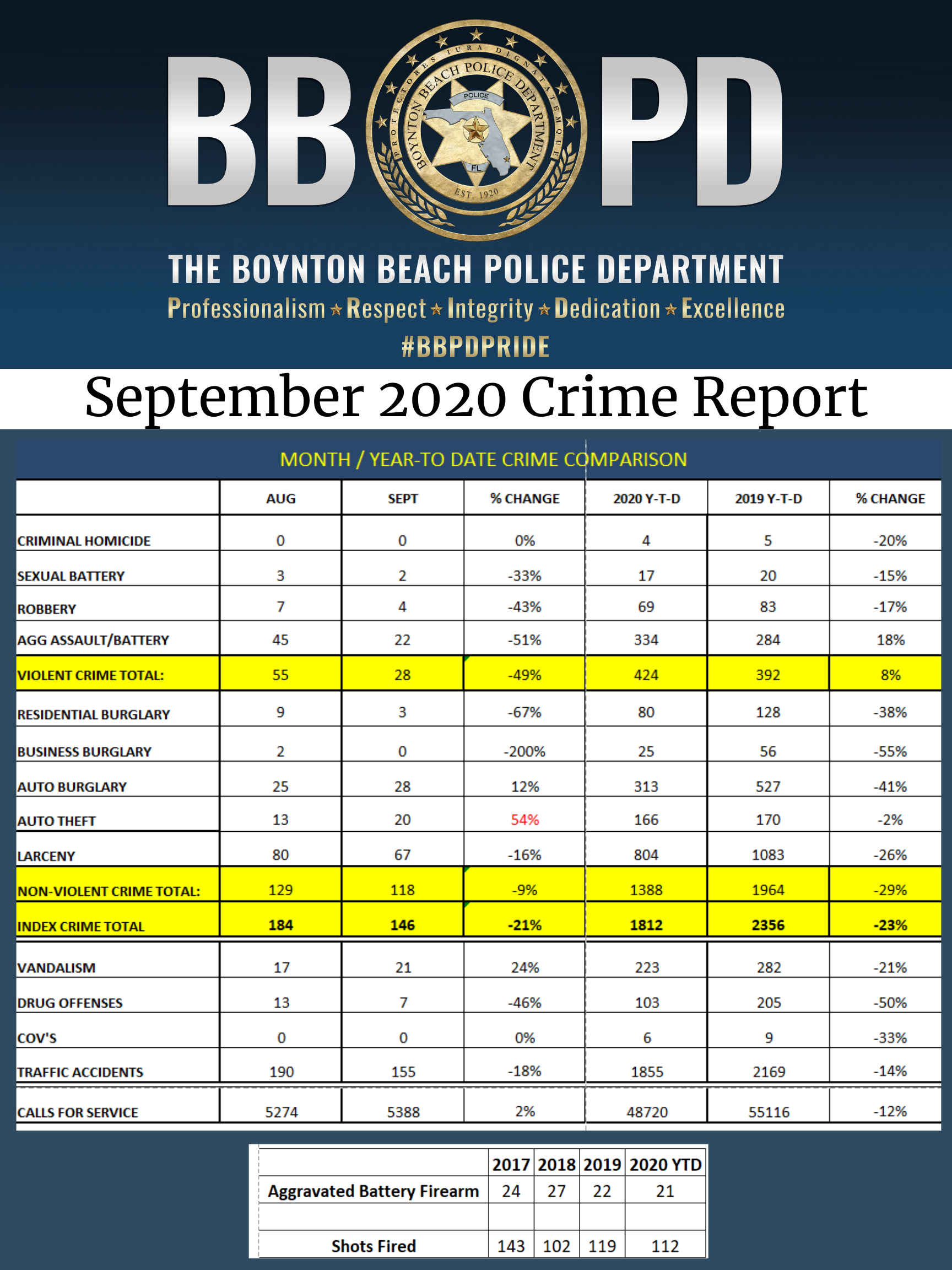 Excel spreadsheet that shows crime data for august and september 2020 as well as year to date crime comparison